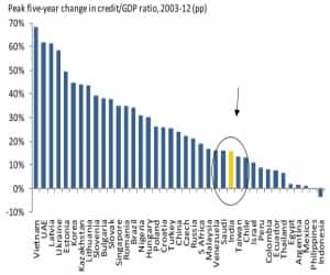 Myth # 1: The credit bubble