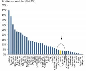 Myth # 6: Mountain of dollar borrowing