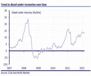 Trend in diesel under-recoveries over time