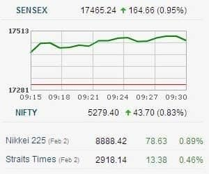 SENSEX UP OVER 150 POINTS ON STRONG GLOBAL CUES   >BSE Capital Goods, Power, Metal, IT, PSU, Bank, TECk up 1-1.6% >Realty, Auto, Pharma up 0.6-0.9% >Cipla, ITC, Bharti down 0.2-0.9% >BSE Midcap, Smallcap indices up 1% >Hexaware, Mahindra Satyam on strong quarterly performance >Dena Bank, SKS Microfinance, ITC shoot up 4-10% >Asian markets gain 0.4-1.4%