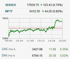 """NIFTY CLOSES ABOVE 5400 FOR FIRST TIME SINCE AUGUST 2011   >Market manages to cross the 5400 mark after seeing consolidation in a range of 5,320-5,400 this week >BSE Metal, Realty, Bank , Auto indices up around 2%;IT, Power up over 1% >Sterlite, JSPL, Tata Power, Bajaj Auto, HDFC Bank, Tata Motors, Wipro, ICICI Bank up 2-4.6% >L&T, RIL, ITC, ONGC, Bharti down 0.5-1% >Dilip Bhat of Prabhudas Lilladher said he would lean more towards caution at the current rates as the market rallied more than 19% since January 2012 >""""I still maintain that markets will correct and probably there could be serious correction even in the longer run,"""" he added"""