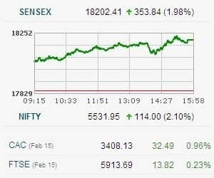 SENSEX ENDS AT 3.5-MONTH HIGH