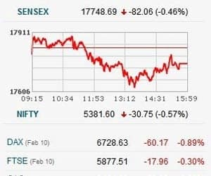 SENSEX LOGS 6TH WEEK OF GAIN, ENDS DAY WITH 85 PTS LOSS