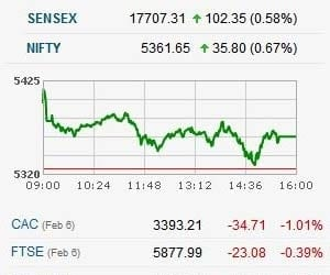 NIFTY SEES 5 STRAIGHT DAYS OF RALLY, CLOSES ABOVE 5350