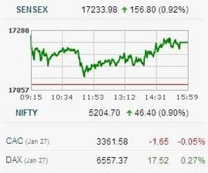 SENSEX CLOSES 1% HIGHER