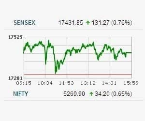SENSEX CLOSES HIGHER FOR 3RD CONSECUTIVE SESSION   >TECk, IT, Metal, Capital Goods, Realty, Power indices up 1-2% >Broader markets gain 0.5% >Even though there is market movement, Ambareesh Baliga, the COO of Way2Wealth expects a correction >Even the consistent upmove in market since January has not managed to woo Samir Arora, Fund Manager at Helios Capital. According to Arora, the current rally is led by deployment of existing cash with Asian funds