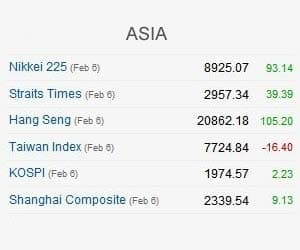 NIKKEI HITS 3-MONTH HIGH (MONDAY) ON US JOBS DATA    HANG SENG AT 6-MONTH HIGH    SGX NIFTY UP 55.5 POINTS AT 5394.50, POINTING TO A STRONG START