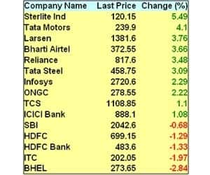 RELIANCE, L&T STAR PERFORMERS