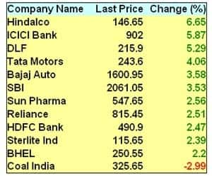 BANKS LEAD RALLY