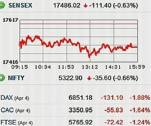 SENSEX LOSES 111 PTS AFTER RISING 538 PTS IN PREVIOUS 3 SESSIONS
