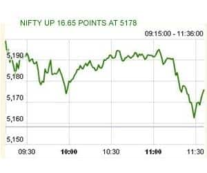AT 11:36 AM: NIFTY SEES PROFIT BOOKING AMID UPTREND