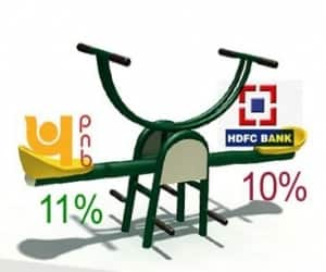 The second largest PSU lender Punjab National Bank's market cap dropped around 11% to Rs 30,407 crore. The fall is marginally (around 1%) higher than its private sector peer HDFC Bank, which fell by 10% to Rs 1,03,894 crore.