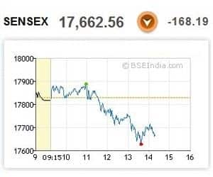 AT 2:16 PM: SENSEX FALLS 150 PTS ON PROFIT BOOKING   >Reliance, Infosys, ICICI Bank, HDFC Bank, HDFC, L&T, SBI, HUL, BHEL down 1-1.5% >Hindalco tanks 4%; M&M, Sterlite fall 2.5% >Tata Steel gains 3.8%; Bajaj Auto up 1% >European markets down 0.5-1% on doubts over Greek debt deal