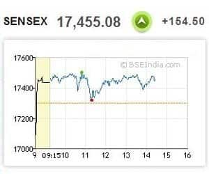 AT 2:24 PM: SENSEX TURNS STRONG; BHARTI MAKES SMART MOVE   >Bharti Airtel up 8% on hopes of getting more spectrum >Sterlite, DLF up 5%; ONGC, BHEL up 2.3%; Wipro gains 3.8% >ICICI Bank, Infosys, TCS, L&T, HUL up 0.8-1.5% >Hindalco, Hero MotoCorp up 3% >ITC, Tata Motors, Sun Pharma, Cipla, JSPL fall 1-2%; HDFC down 0.4% >European markets flat