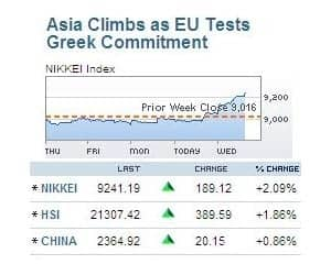 ASIAN MARKETS RALLY 1-2%   >Hopes that Greek would take the steps needed to secure its second bailout >EU Ministers disappointed with Greece efforts yesterday; € 325 mn in spending cuts still not identified >They wanted Greece to submit entire package with written undertakings >US markets recovered from day's low to end flat on Tuesday >US retail sales came in data better than expected; January sales ex autos and gas up 0.6% MoM as against -0.4% in December