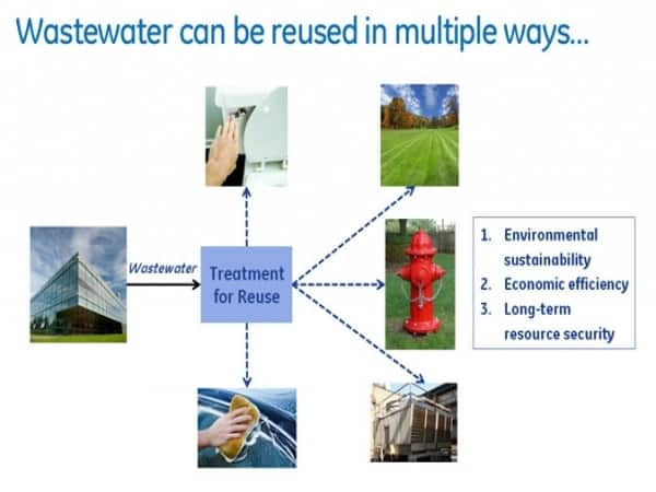 Wastewater reuse: The key to water conservation