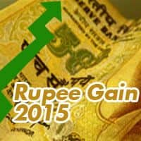 Rupee gains vs dollar, up 14 paise in late morning deals
