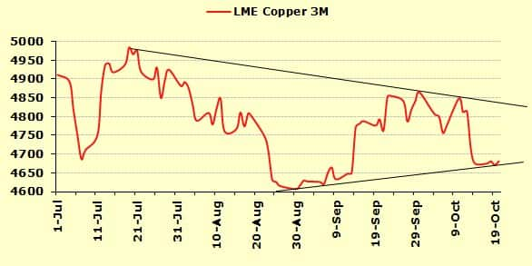 Copper poised to move higher